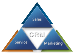 Steps to Best Utilize Your Microsoft Dynamics CRM