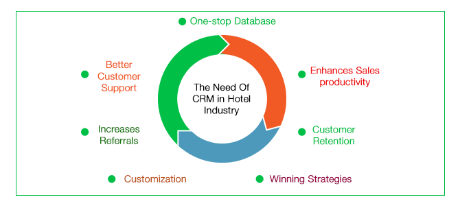 The Need Of CRM in Hotel Industry - Cynoteck