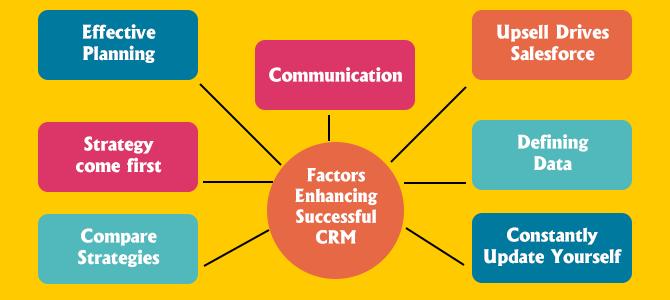 Factors Enhancing Successful CRM