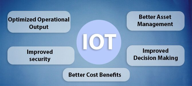 IOT and its Benefits in Businesses
