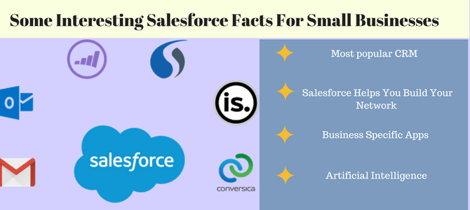 Interesting Salesforce Facts for Small Businesses
