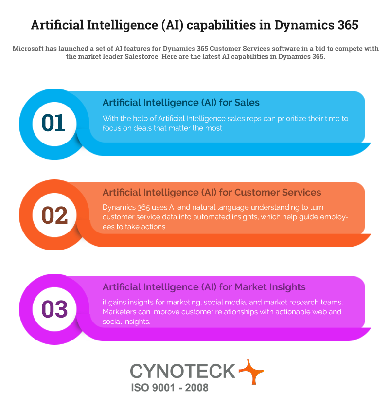 Microsoft Powers Dynamics 365 with AI