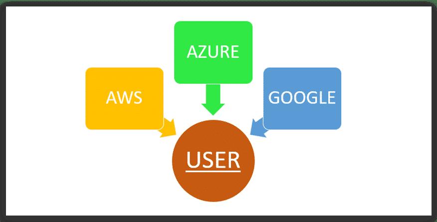 Google vs azure