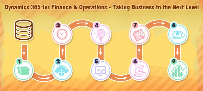 Dynamics 365 for finance operations