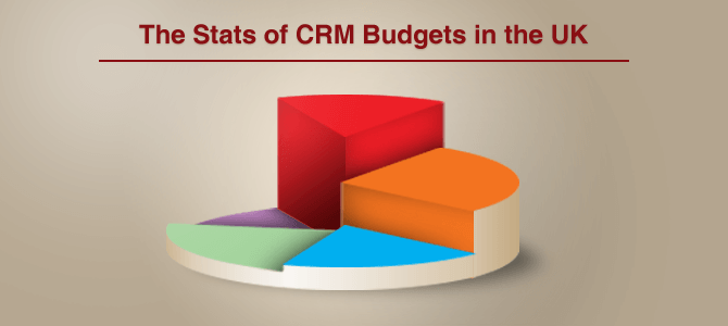 State of CRM