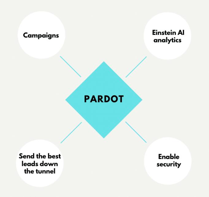 Pardot with Salesforce, Pardot for Salesforce