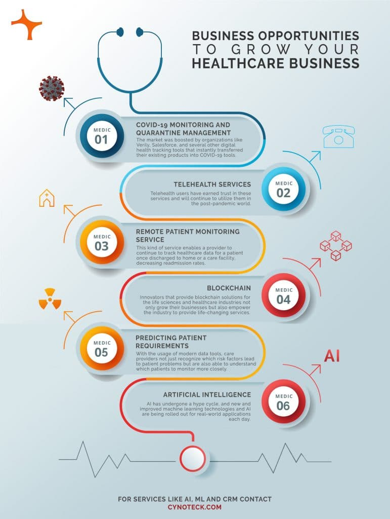 Business Opportunities to Grow your Healthcare Business