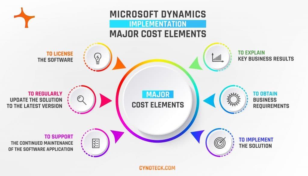 Major cost elements