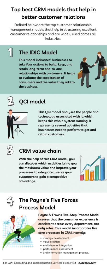 Top best CRM models that help in better customer relations